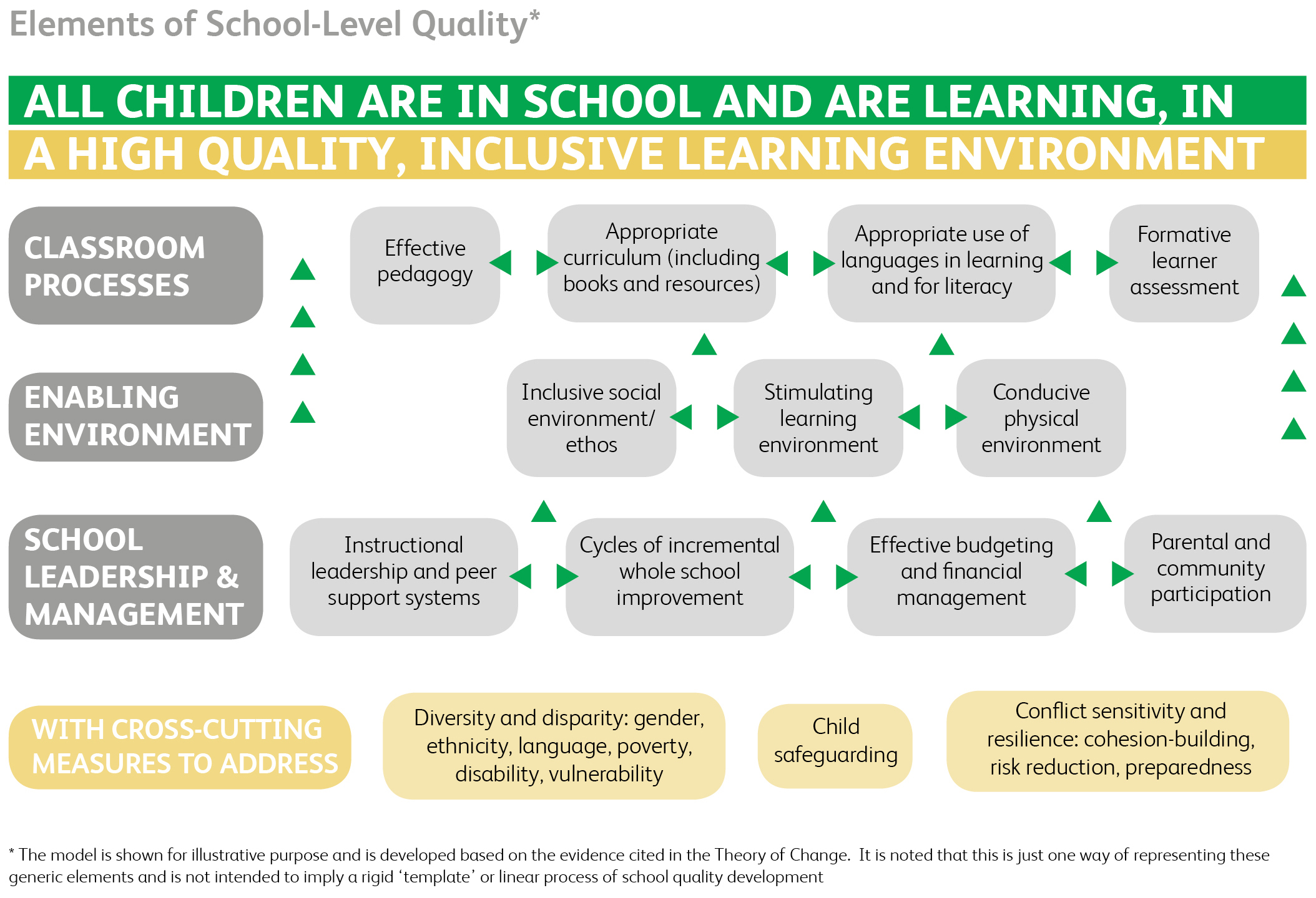 Systems Strengthening For Improved Learning Outcomes