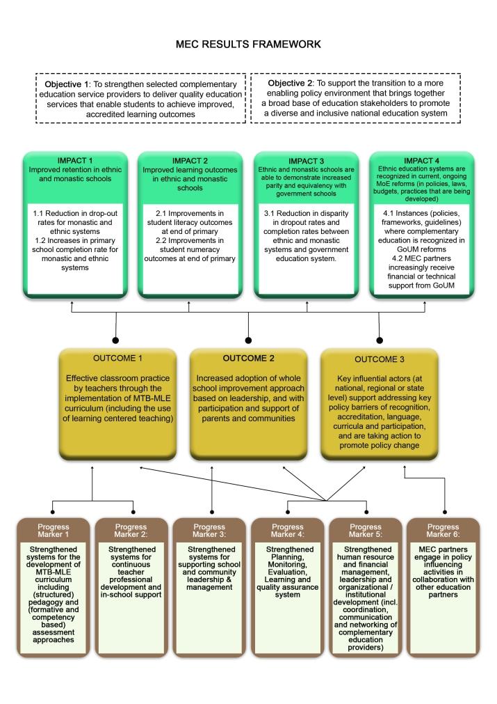 Result framework
